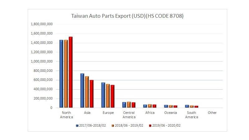美中貿易戰對台灣汽車零組件業出口的影響